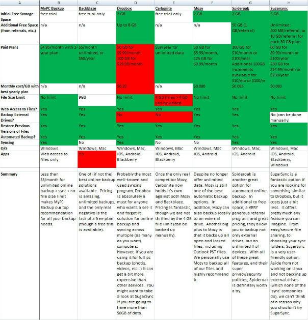 Secure online storage comparison chart